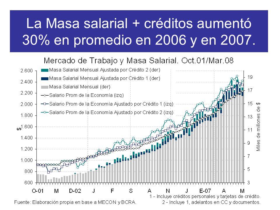 La Masa salarial + créditos aumentó 30% en promedio en 2006 y en 2007.