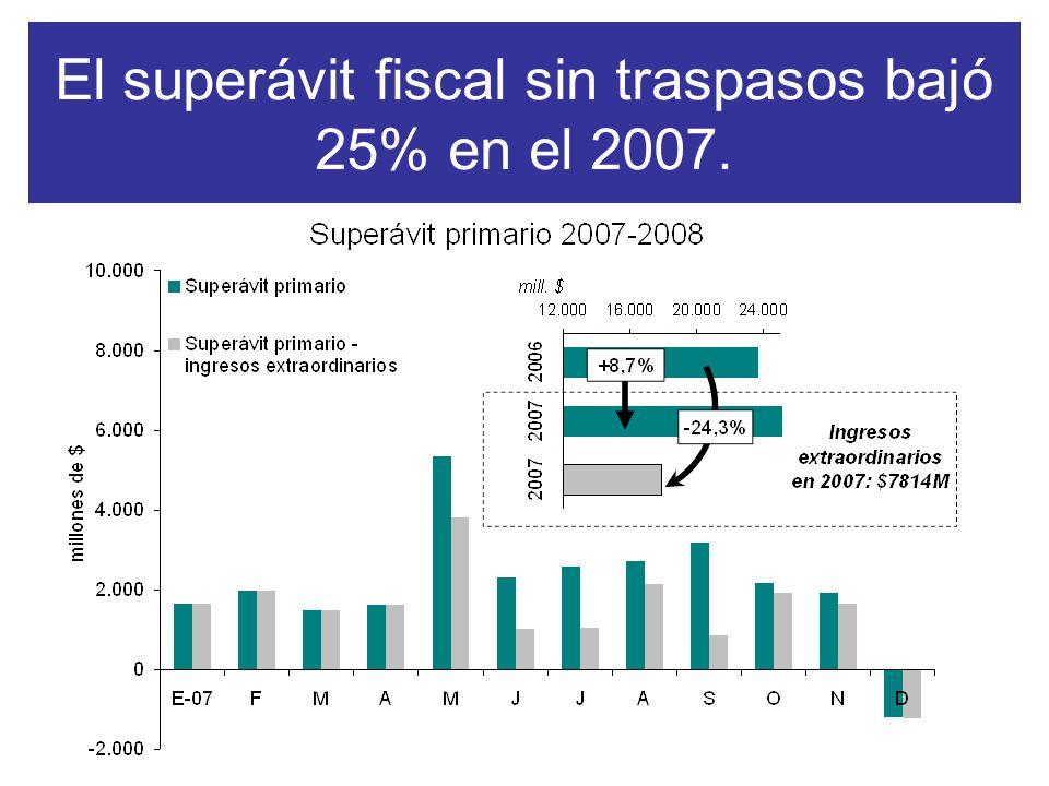 El superávit fiscal sin traspasos bajó 25% en el 2007.