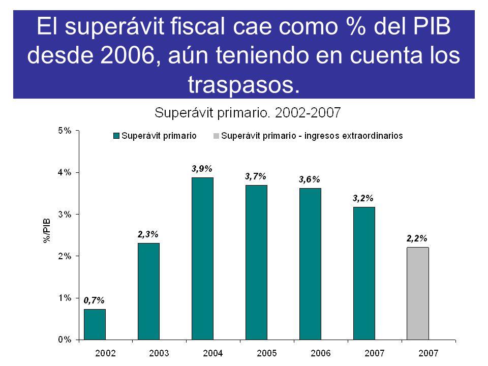 El superávit fiscal cae como % del PIB desde 2006, aún teniendo en cuenta los traspasos.