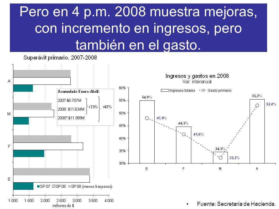 Pero en 4 p.m. 2008 muestra mejoras, con incremento en ingresos, pero también en el gasto.