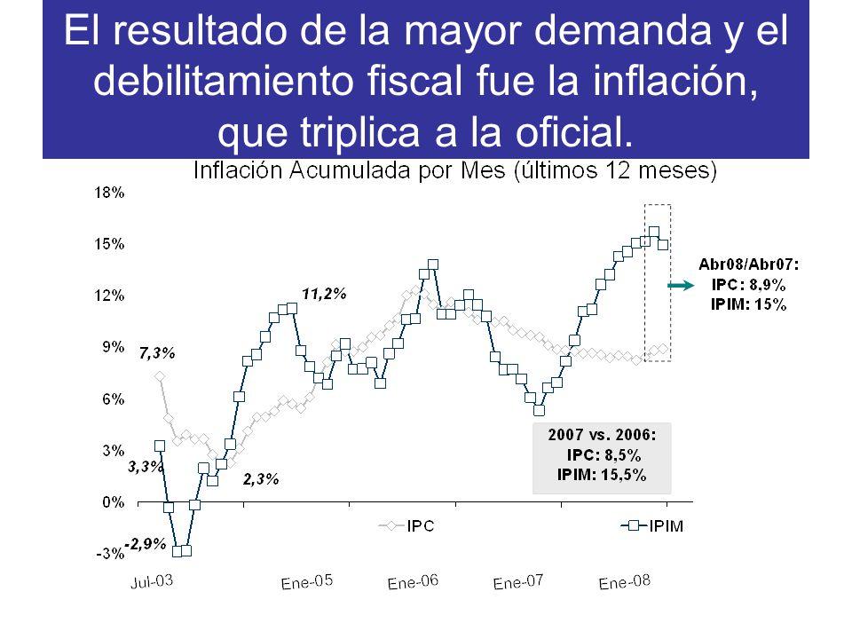 El resultado de la mayor demanda y el debilitamiento fiscal fue la inflación, que triplica a la oficial.