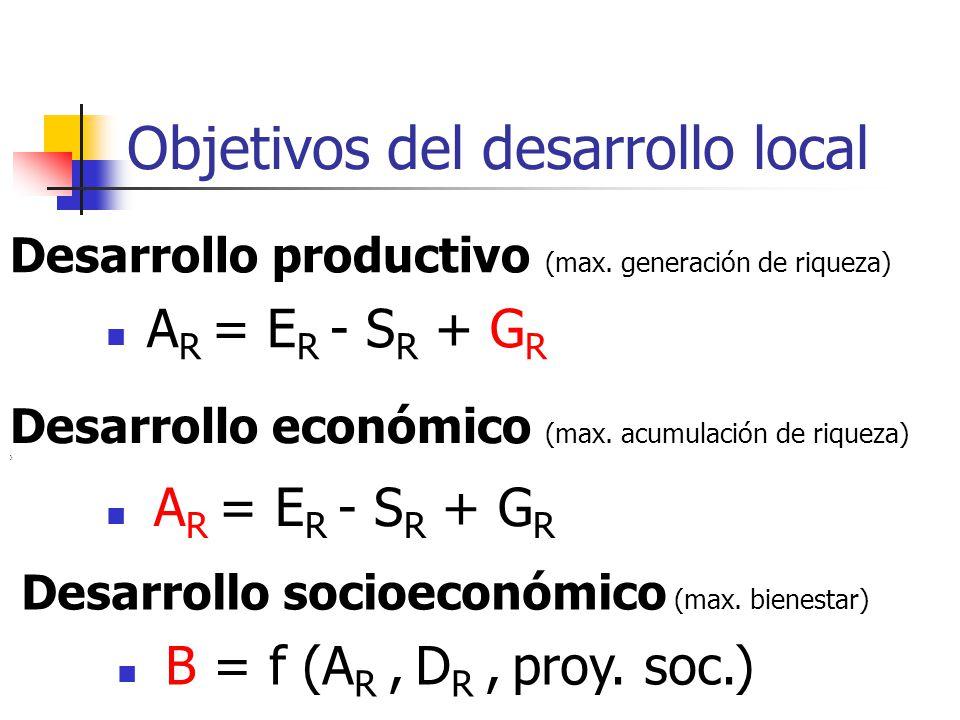 Objetivos del desarrollo local Desarrollo productivo (max. generación de riqueza) A R = E R - S R + G R Desarrollo económico (max. acumulación de riqu