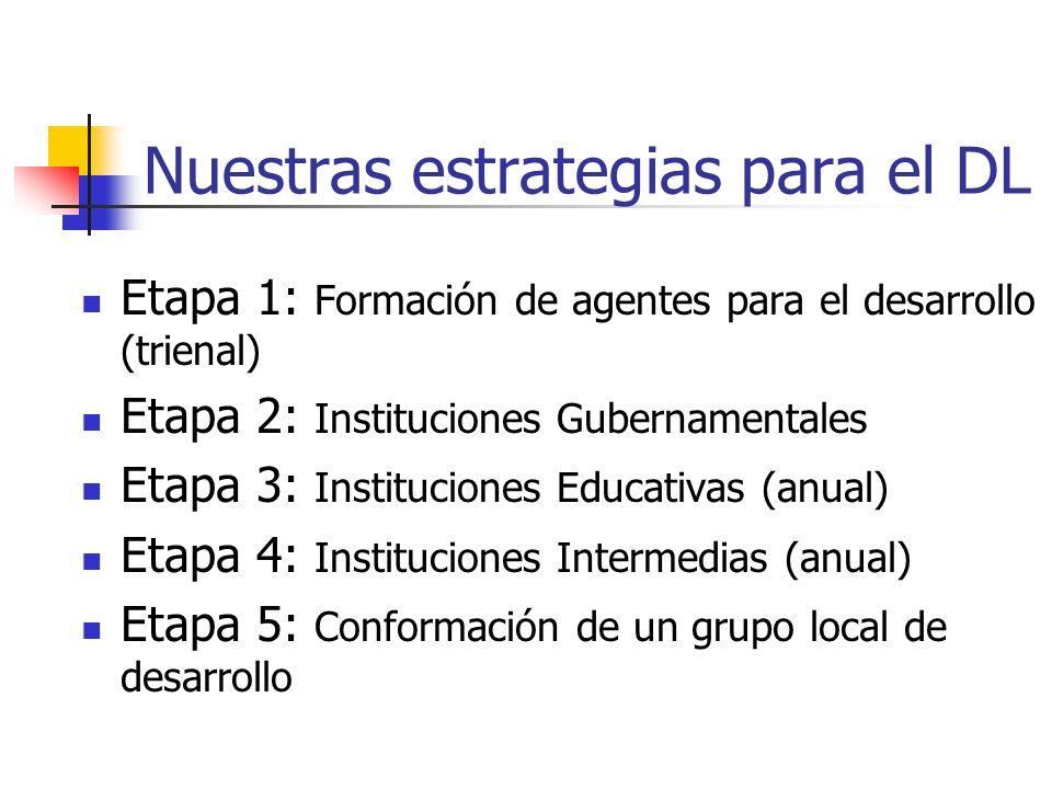 Nuestras estrategias para el DL Etapa 1: Formación de agentes para el desarrollo (trienal) Etapa 2: Instituciones Gubernamentales Etapa 3: Instituciones Educativas (anual) Etapa 4: Instituciones Intermedias (anual) Etapa 5: Conformación de un grupo local de desarrollo