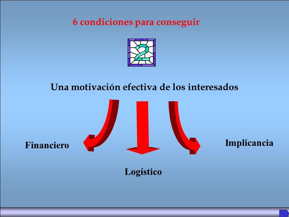 Una motivación efectiva de los interesados 6 condiciones para conseguir Financiero Logístico Implicancia