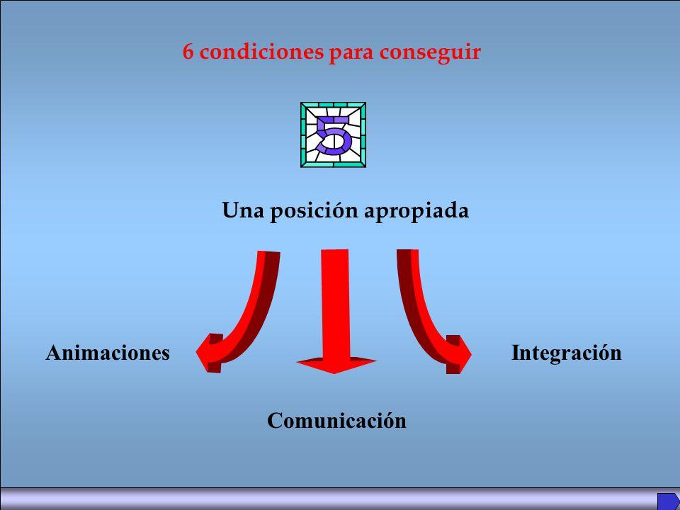 Una posición apropiada 6 condiciones para conseguir IntegraciónAnimaciones Comunicación