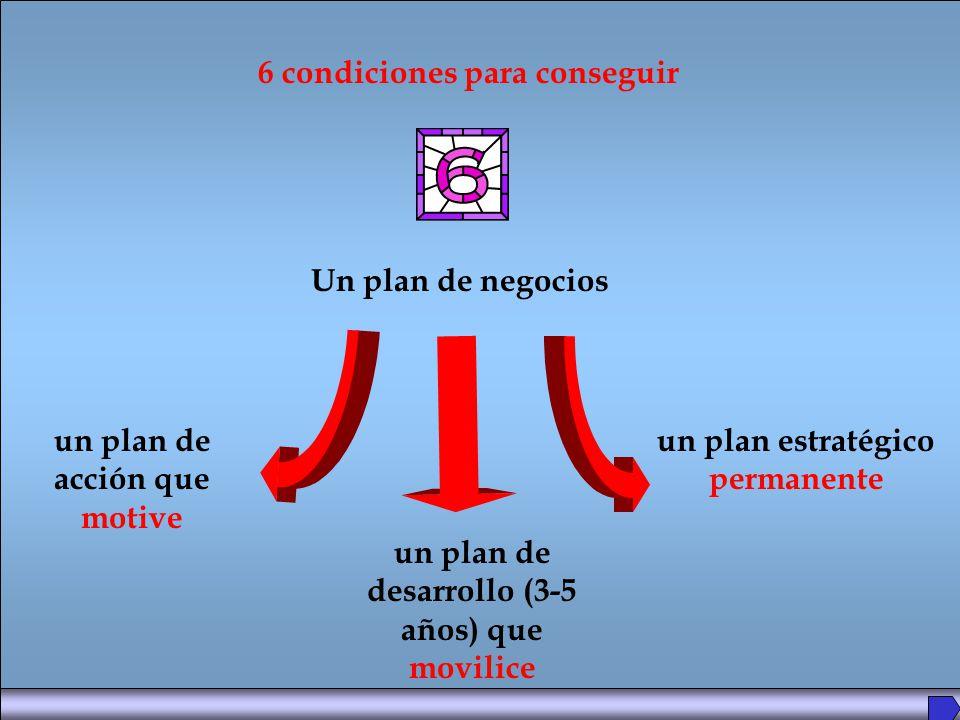 6 condiciones para conseguir Un plan de negocios un plan de acción que motive un plan de desarrollo (3-5 años) que movilice un plan estratégico permanente