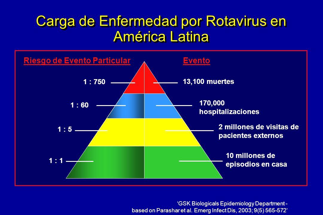 Carga de Enfermedad por Rotavirus en América Latina 2 millones de visitas de pacientes externos 10 millones de episodios en casa 1 : 750 1 : 60 Evento