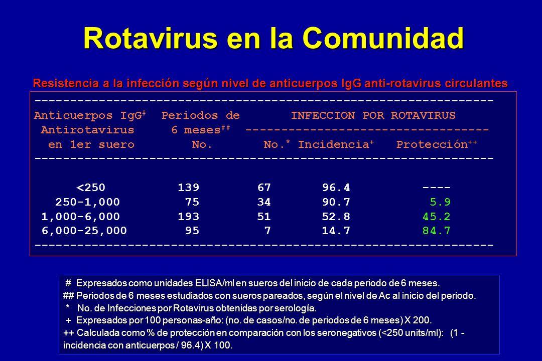 ---------------------------------------------------------------- Anticuerpos IgG # Periodos de INFECCION POR ROTAVIRUS Antirotavirus 6 meses ## ------