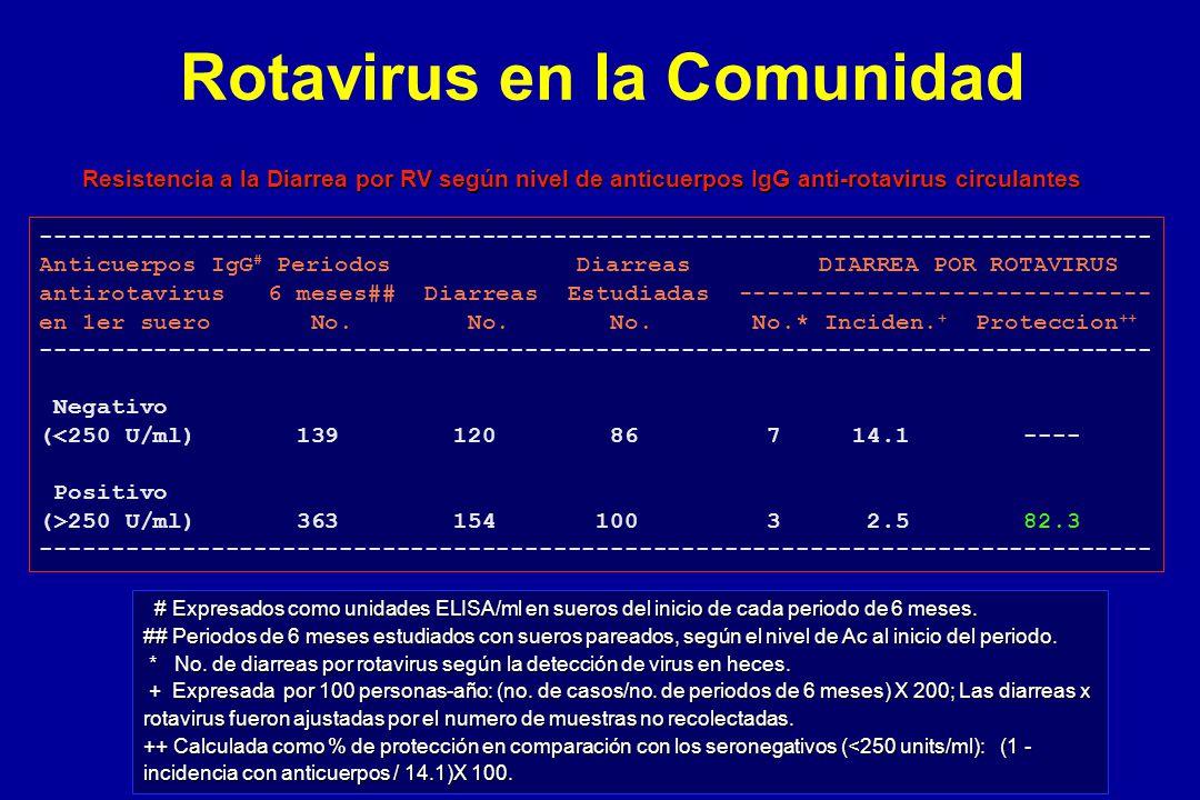 ------------------------------------------------------------------------------ Anticuerpos IgG # Periodos Diarreas DIARREA POR ROTAVIRUS antirotavirus