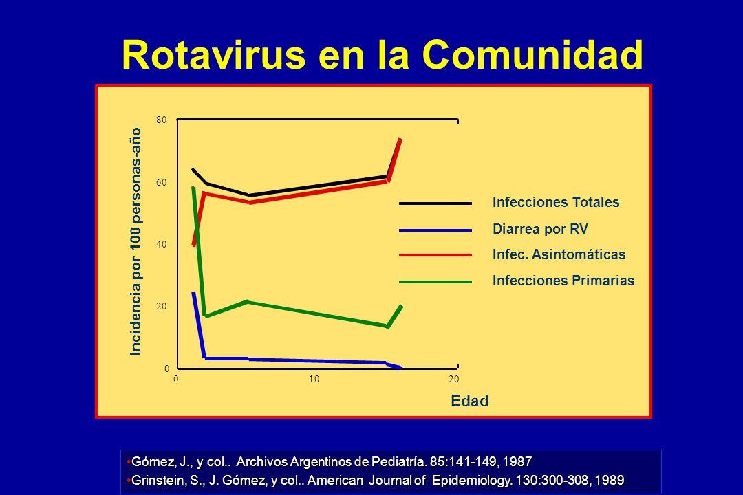 Gómez, J., y col.. Archivos Argentinos de Pediatría. 85:141-149, 1987Gómez, J., y col.. Archivos Argentinos de Pediatría. 85:141-149, 1987 Grinstein,