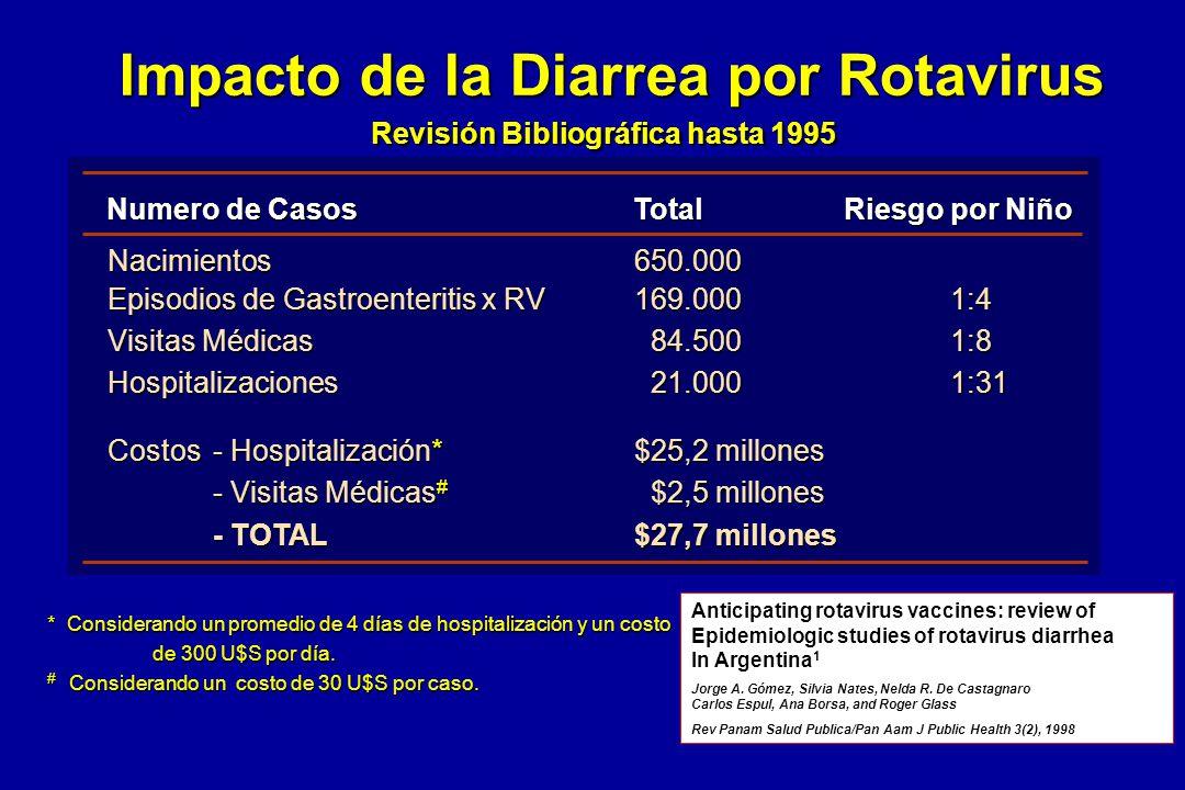 Nacimientos650.000 Episodios de Gastroenteritis x RV 169.0001:4 Visitas Médicas 84.5001:8 Hospitalizaciones 21.0001:31 Costos- Hospitalización*$25,2 m