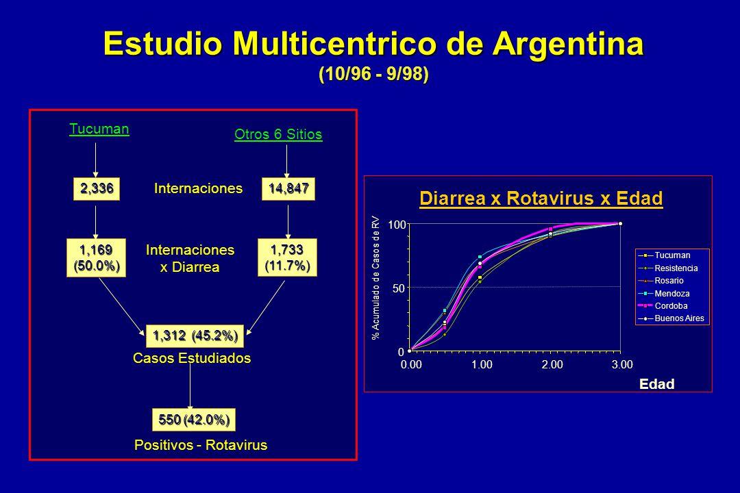 Tucuman Internaciones 2,336 x Diarrea 1,169(50.0%) Casos Estudiados 1,312 (45.2%) Positivos - Rotavirus Otros 6 Sitios 14,847 1,733(11.7%) 550 (42.0%)