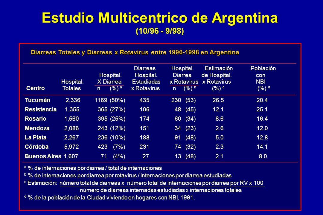 Diarreas Totales y Diarreas x Rotavirus entre 1996-1998 en Argentina Diarreas Hospital. Estimación Población Hospital. Hospital. Diarrea de Hospital.c