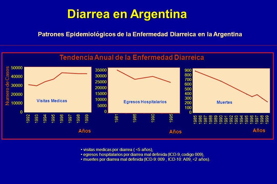 visitas medicas por diarrea ( <5 años), visitas medicas por diarrea ( <5 años), egresos hospitalarios por diarrea mal definida (ICD-9, codigo 009), eg