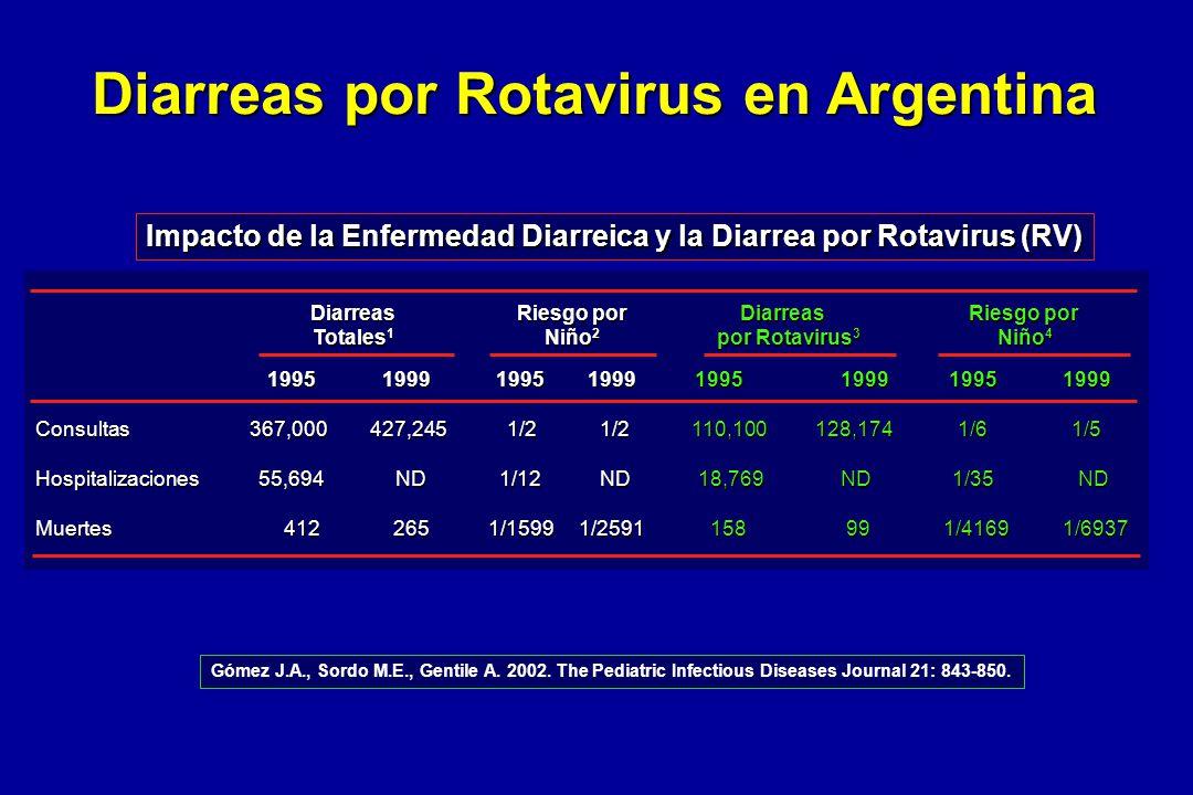 Diarreas por Rotavirus en Argentina Impacto de la Enfermedad Diarreica y la Diarrea por Rotavirus (RV) Diarreas Riesgo por Diarreas Riesgo por Diarrea