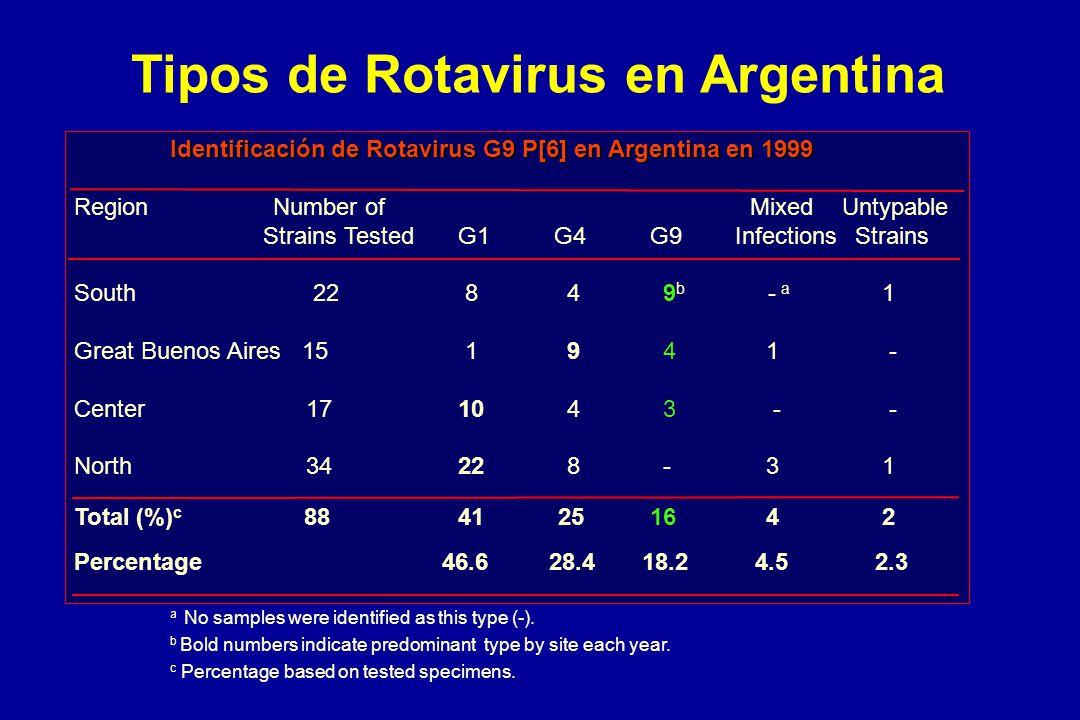 Tipos de Rotavirus en Argentina Identificación de Rotavirus G9 P[6] en Argentina en 1999 Region Number of MixedUntypable Strains TestedG1G4G9 Infectio