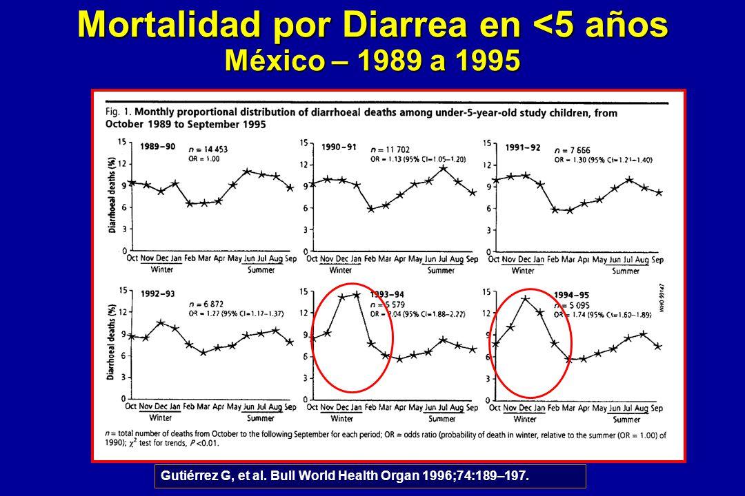 Mortalidad por Diarrea en <5 años México – 1989 a 1995 Gutiérrez G, et al. Bull World Health Organ 1996;74:189–197.