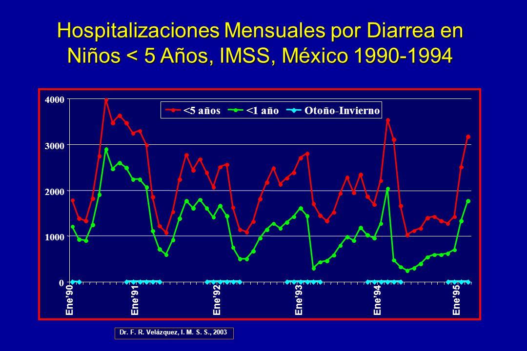 Hospitalizaciones Mensuales por Diarrea en Niños < 5 Años, IMSS, México 1990-1994 0 1000 2000 3000 4000 <5 años<1 añoOtoño-Invierno Dr. F. R. Velázque