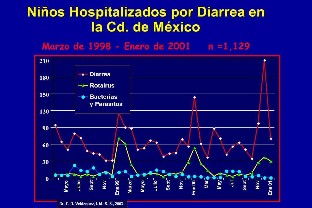 Marzo de 1998 - Enero de 2001n =1,129 Niños Hospitalizados por Diarrea en la Cd. de México 0 30 60 90 120 150 180 210 Diarrea Rotairus Bacterias y Par