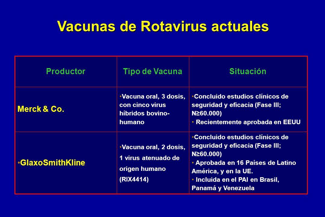Vacunas de Rotavirus actuales Concluido estudios clínicos de seguridad y eficacia (Fase III; N60.000) Aprobada en 16 Países de Latino América, y en la