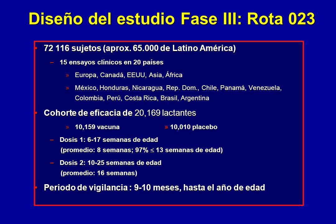Diseño del estudio Fase III: Rota 023 72 116 sujetos (aprox. 65.000 de Latino América)72 116 sujetos (aprox. 65.000 de Latino América) –15 ensayos clí