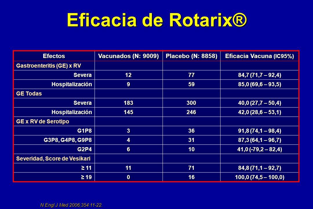 Eficacia de Rotarix® Efectos Vacunados (N: 9009) Placebo (N: 8858) Eficacia Vacuna (IC95%) Gastroenteritis (GE) x RV Severa1277 84,7 (71,7 – 92,4) Hos