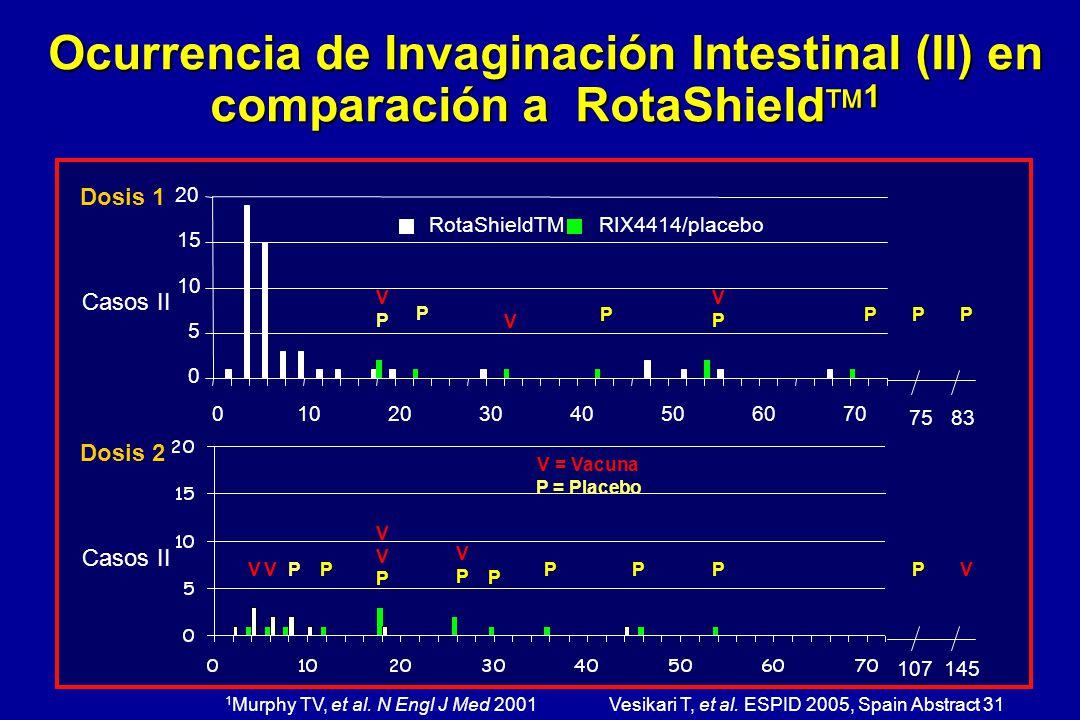0 5 10 15 20 010203040506070 RotaShieldTMRIX4414/placebo Ocurrencia de Invaginación Intestinal (II) en comparación a RotaShield 1 V = Vacuna P = Place