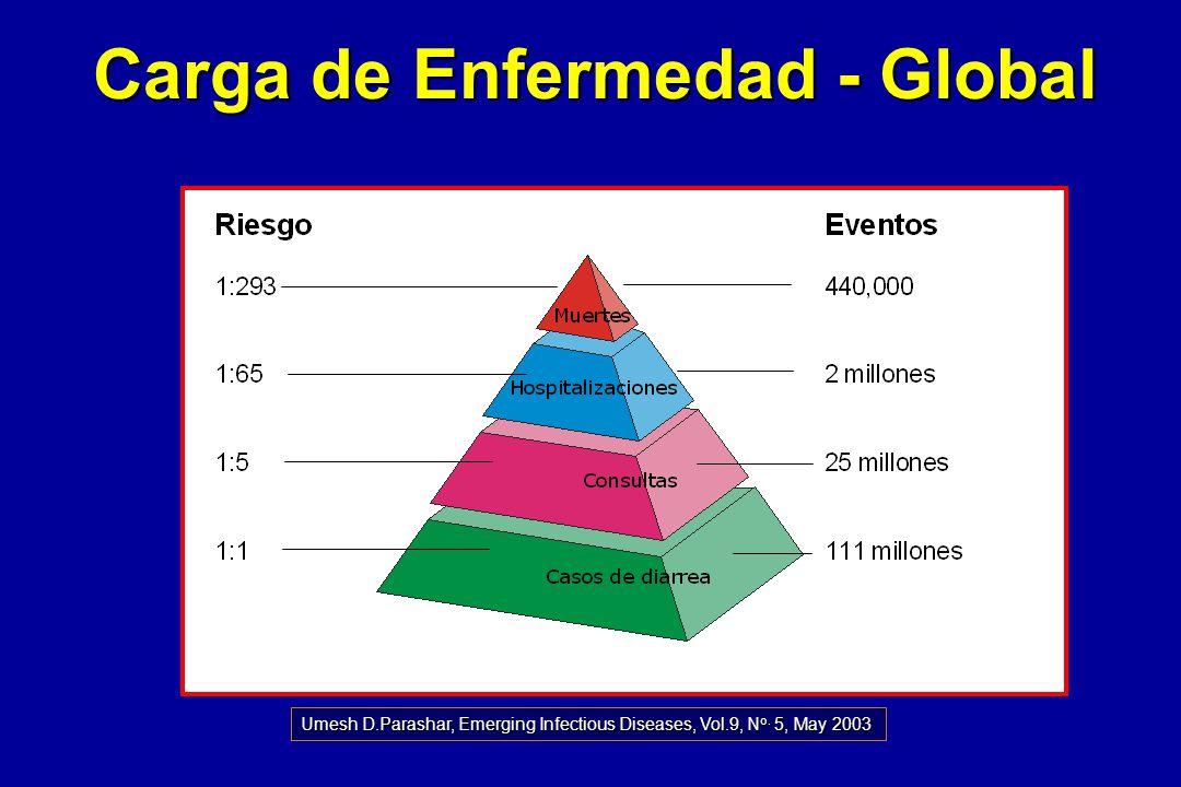 Carga de Enfermedad por Rotavirus en América Latina 2 millones de visitas de pacientes externos 10 millones de episodios en casa 1 : 750 1 : 60 EventoRiesgo de Evento Particular 13,100 muertes 170,000 hospitalizaciones 1 : 5 1 : 1 GSK Biologicals Epidemiology Department - based on Parashar et al.