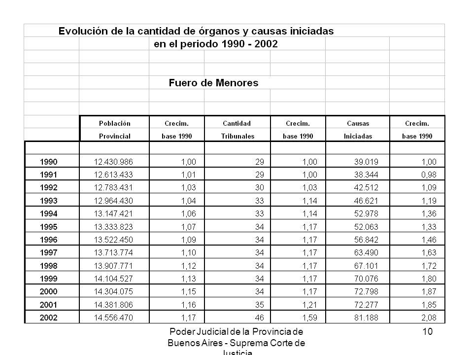 Poder Judicial de la Provincia de Buenos Aires - Suprema Corte de Justicia 10