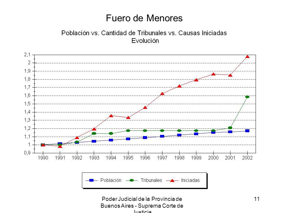 Poder Judicial de la Provincia de Buenos Aires - Suprema Corte de Justicia 11 Fuero de Menores