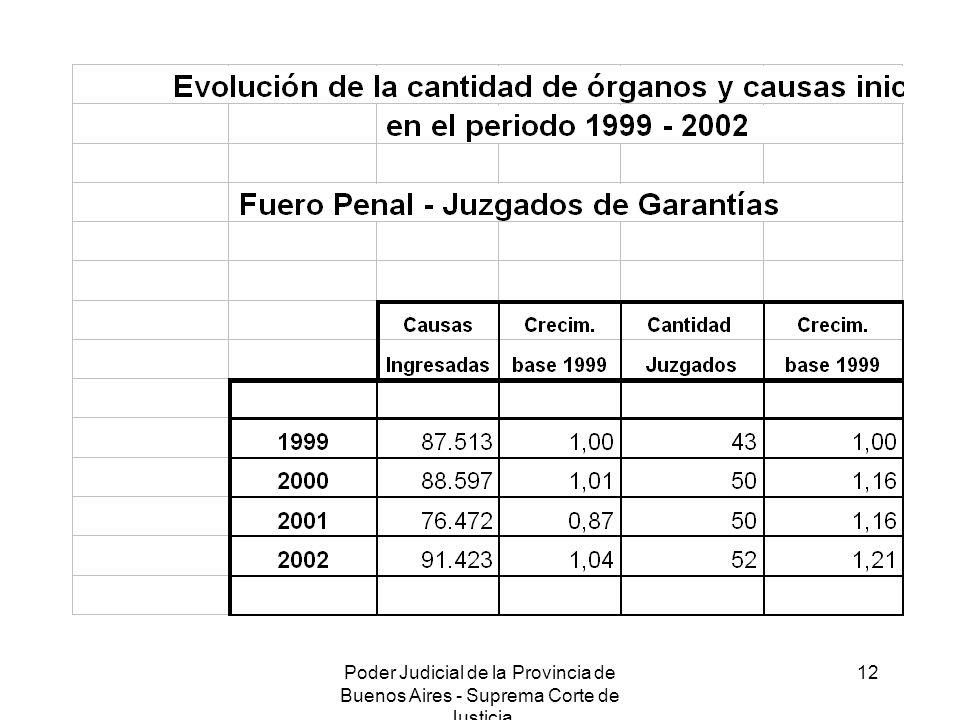 Poder Judicial de la Provincia de Buenos Aires - Suprema Corte de Justicia 12
