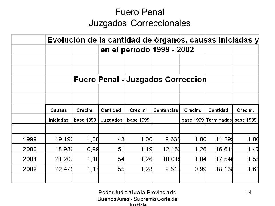 Poder Judicial de la Provincia de Buenos Aires - Suprema Corte de Justicia 14 Fuero Penal Juzgados Correccionales