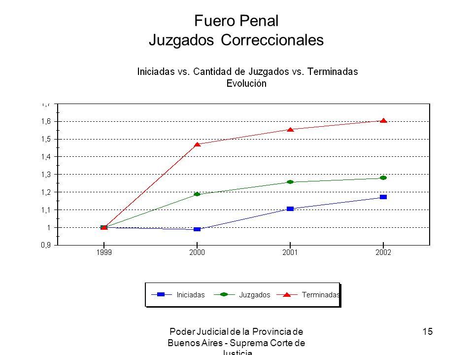 Poder Judicial de la Provincia de Buenos Aires - Suprema Corte de Justicia 15 Fuero Penal Juzgados Correccionales