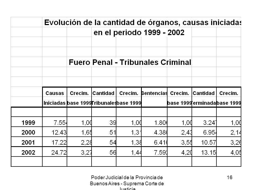 Poder Judicial de la Provincia de Buenos Aires - Suprema Corte de Justicia 16