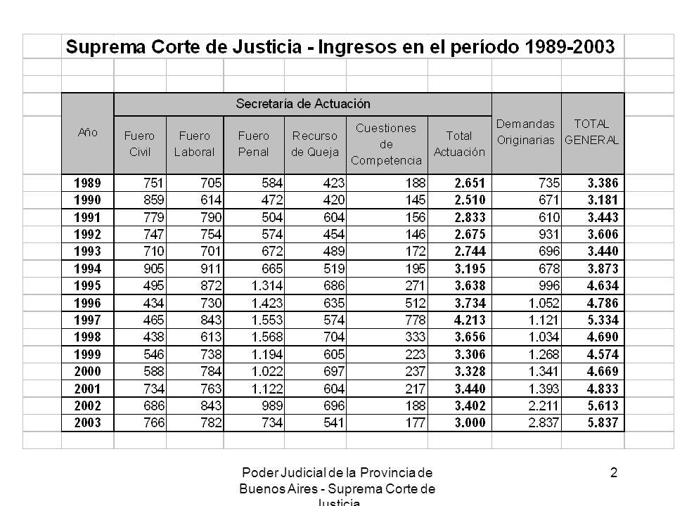 Poder Judicial de la Provincia de Buenos Aires - Suprema Corte de Justicia 2