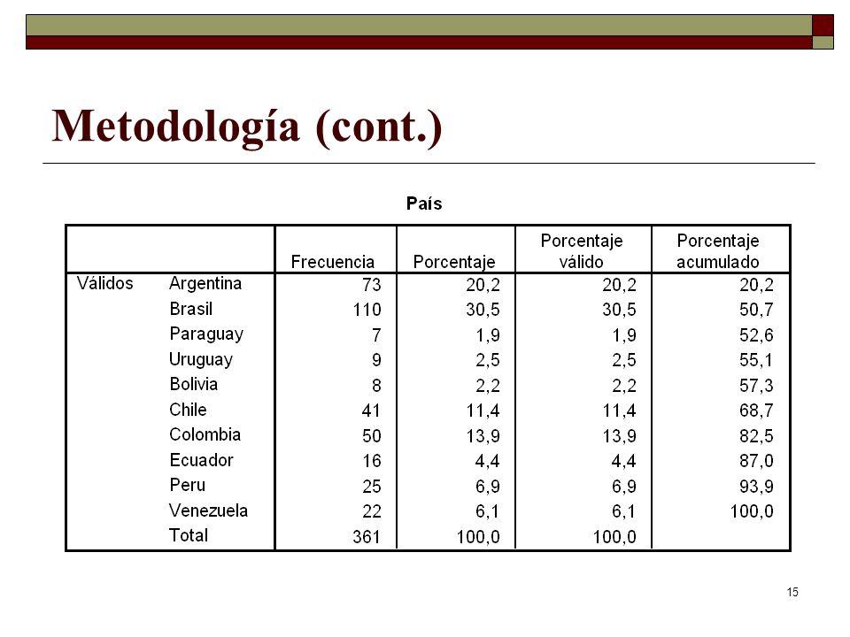 15 Metodología (cont.)
