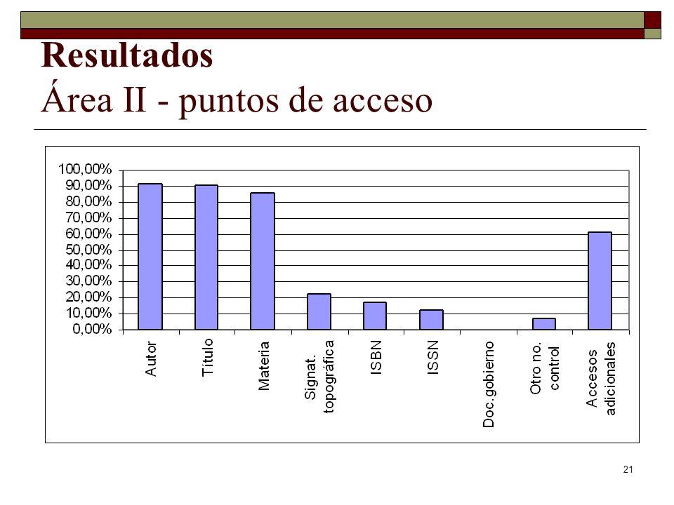 21 Resultados Área II - puntos de acceso