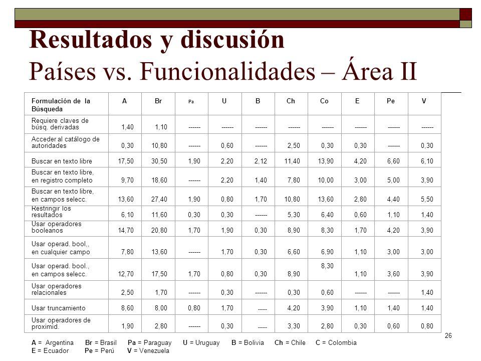 26 Resultados y discusión Países vs. Funcionalidades – Área II