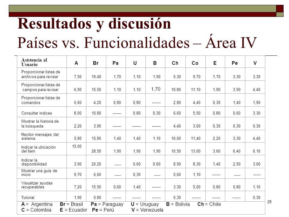 28 Resultados y discusión Países vs. Funcionalidades – Área IV
