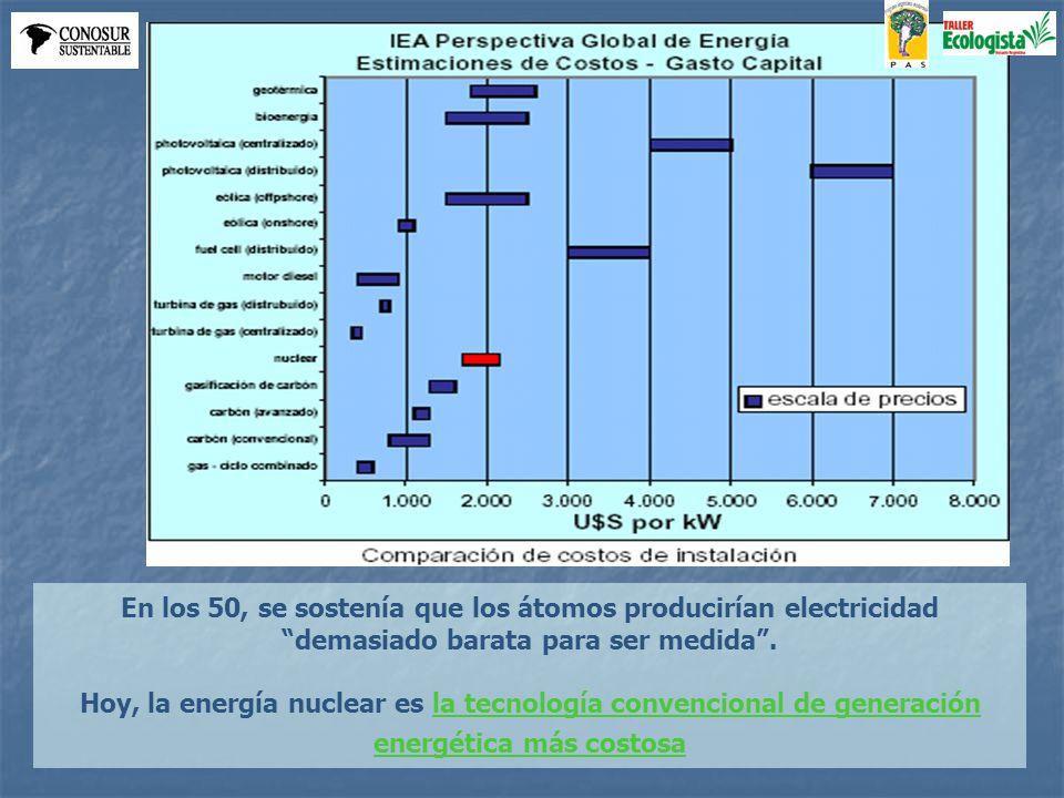 En los 50, se sostenía que los átomos producirían electricidad demasiado barata para ser medida.