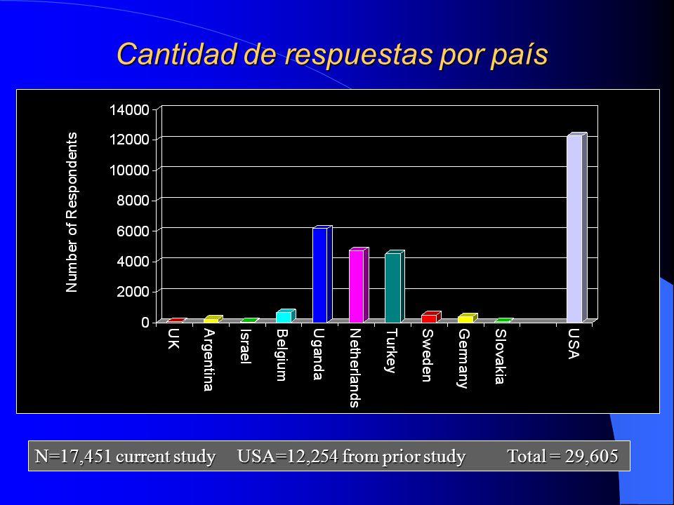 Cantidad de respuestas por país N=17,451 current studyUSA=12,254 from prior studyTotal = 29,605