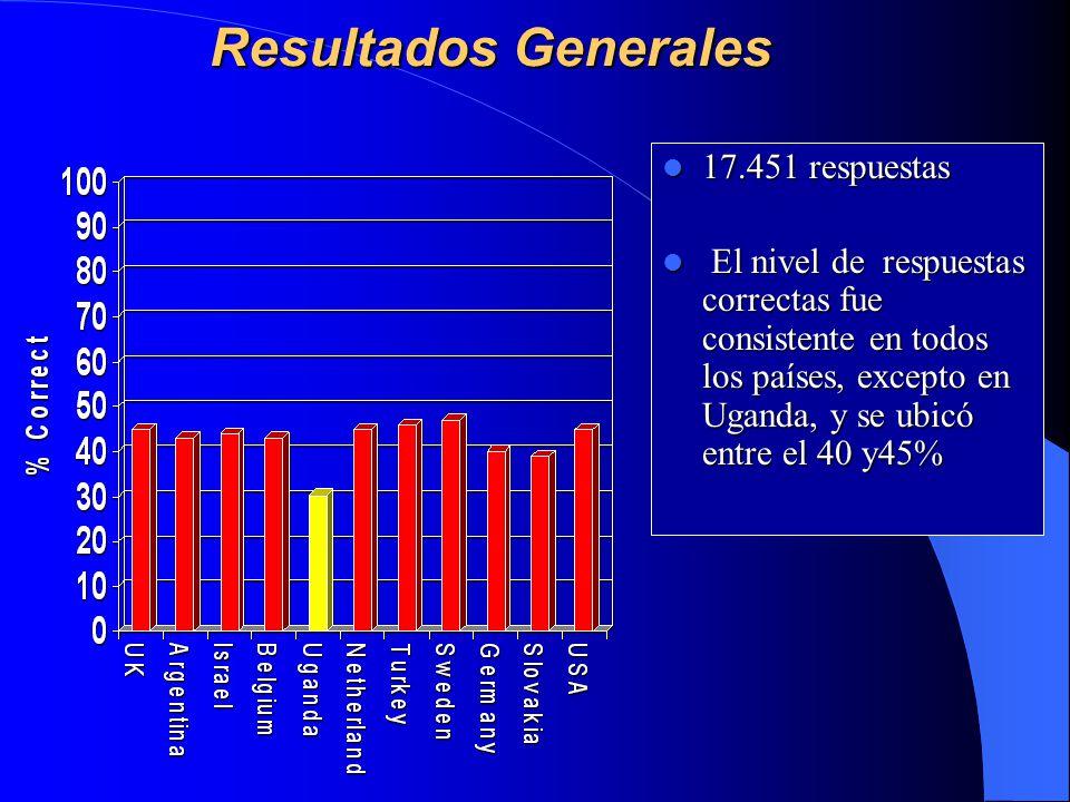 Resultados Generales Resultados Generales 17.451 respuestas 17.451 respuestas El nivel de respuestas correctas fue consistente en todos los países, excepto en Uganda, y se ubicó entre el 40 y45% El nivel de respuestas correctas fue consistente en todos los países, excepto en Uganda, y se ubicó entre el 40 y45%
