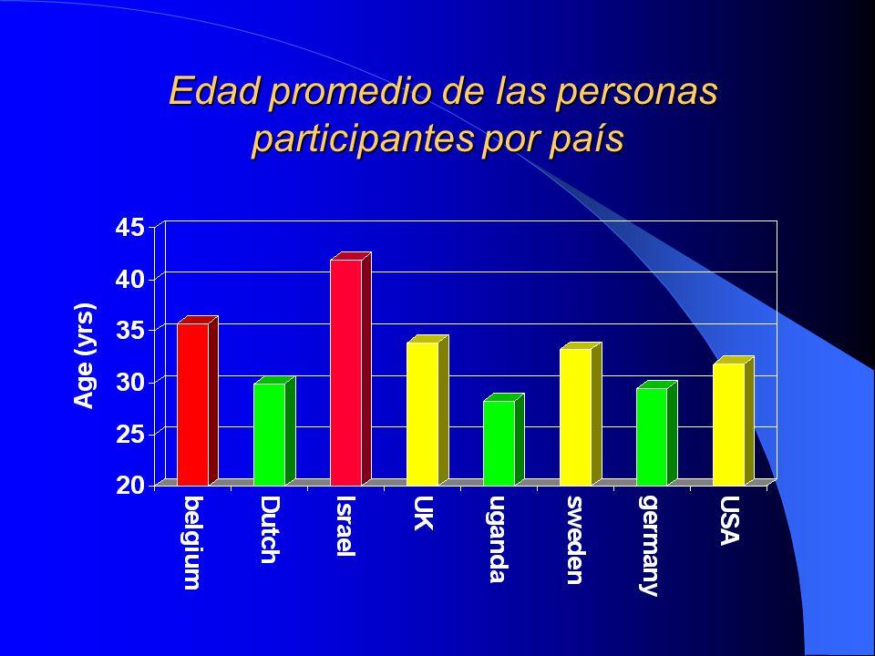 Edad promedio de las personas participantes por país Edad promedio de las personas participantes por país
