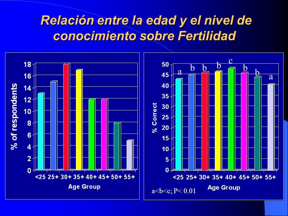 Relación entre la edad y el nivel de conocimiento sobre Fertilidad Relación entre la edad y el nivel de conocimiento sobre Fertilidad a a c b b b bb a<b<c; P< 0.01