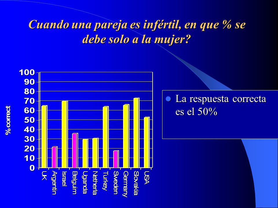 Cuando una pareja es infértil, en que % se debe solo a la mujer.