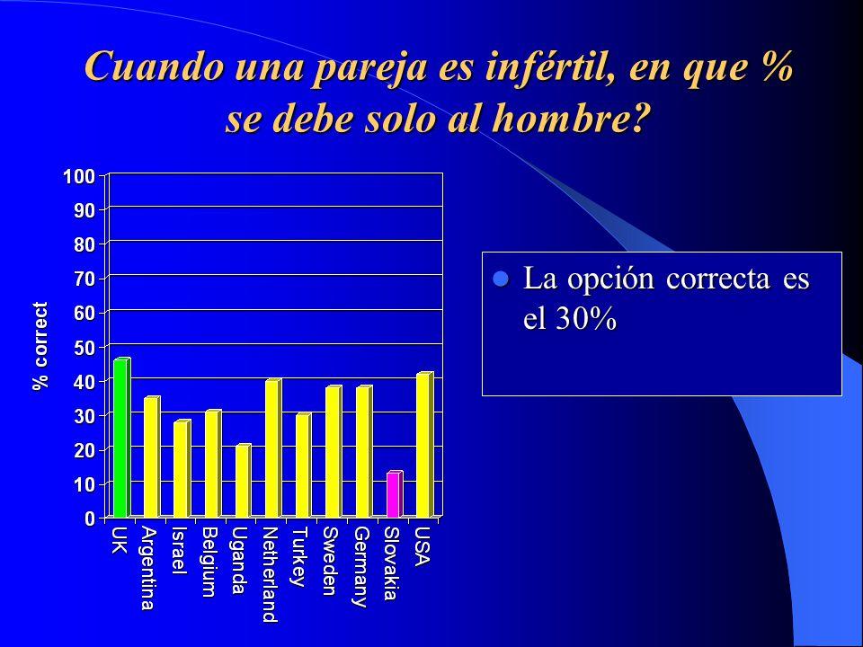 Cuando una pareja es infértil, en que % se debe solo al hombre.
