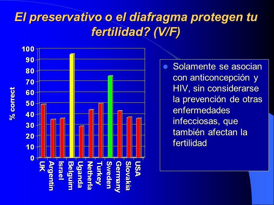 El preservativo o el diafragma protegen tu fertilidad.
