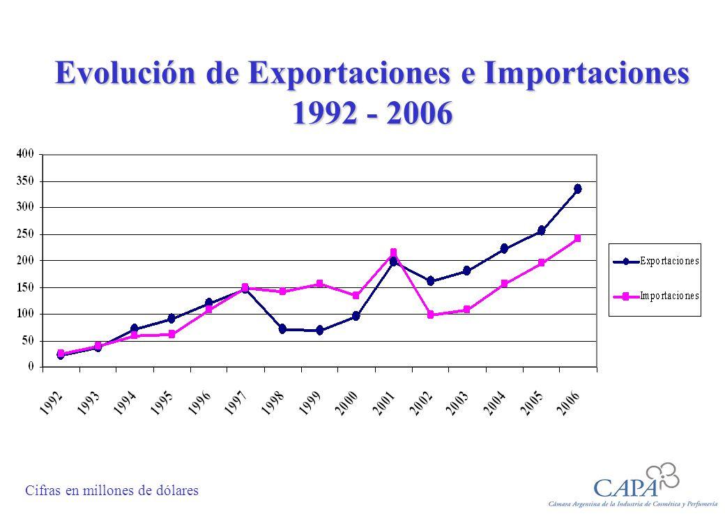 Comercio Internacional de la Industria Año 2006 Región Exportaciones% Importaciones % Diferencia Mercosur 136,241 139,8 58 (3,6) Chile 94,0 28 11,5 5 82,5 CAN 41,913 2,7 1 39,2 Nafta 31,4 9 33,3 14 (1,9) Caribe 7,2 2 0,0 0 7,2 Europa 4,3 1 40,3 17 (36,0) Resto 20,0 6 13,2 5 6,8 Total 335,0 100 240,8100 94,2 Cifras en millones de dólares