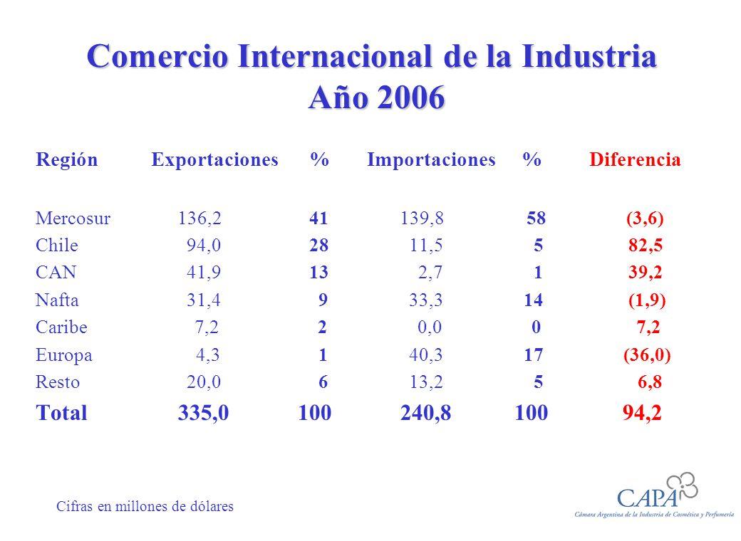 Comercio Internacional de la Industria Año 2006 Región Exportaciones% Importaciones % Diferencia Mercosur 136,241 139,8 58 (3,6) Chile 94,0 28 11,5 5