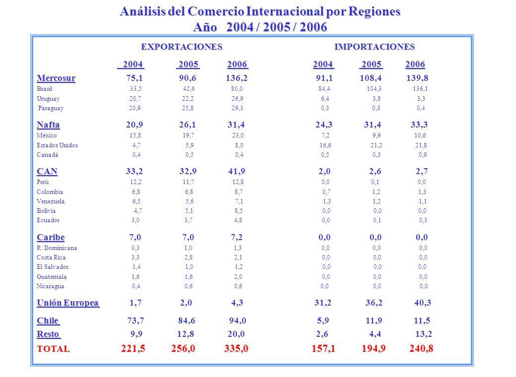 Análisis del Comercio Internacional por Regiones Año 2004 / 2005 / 2006 EXPORTACIONES IMPORTACIONES 2004 2005 2006 2004 2005 2006 2004 2005 2006 2004